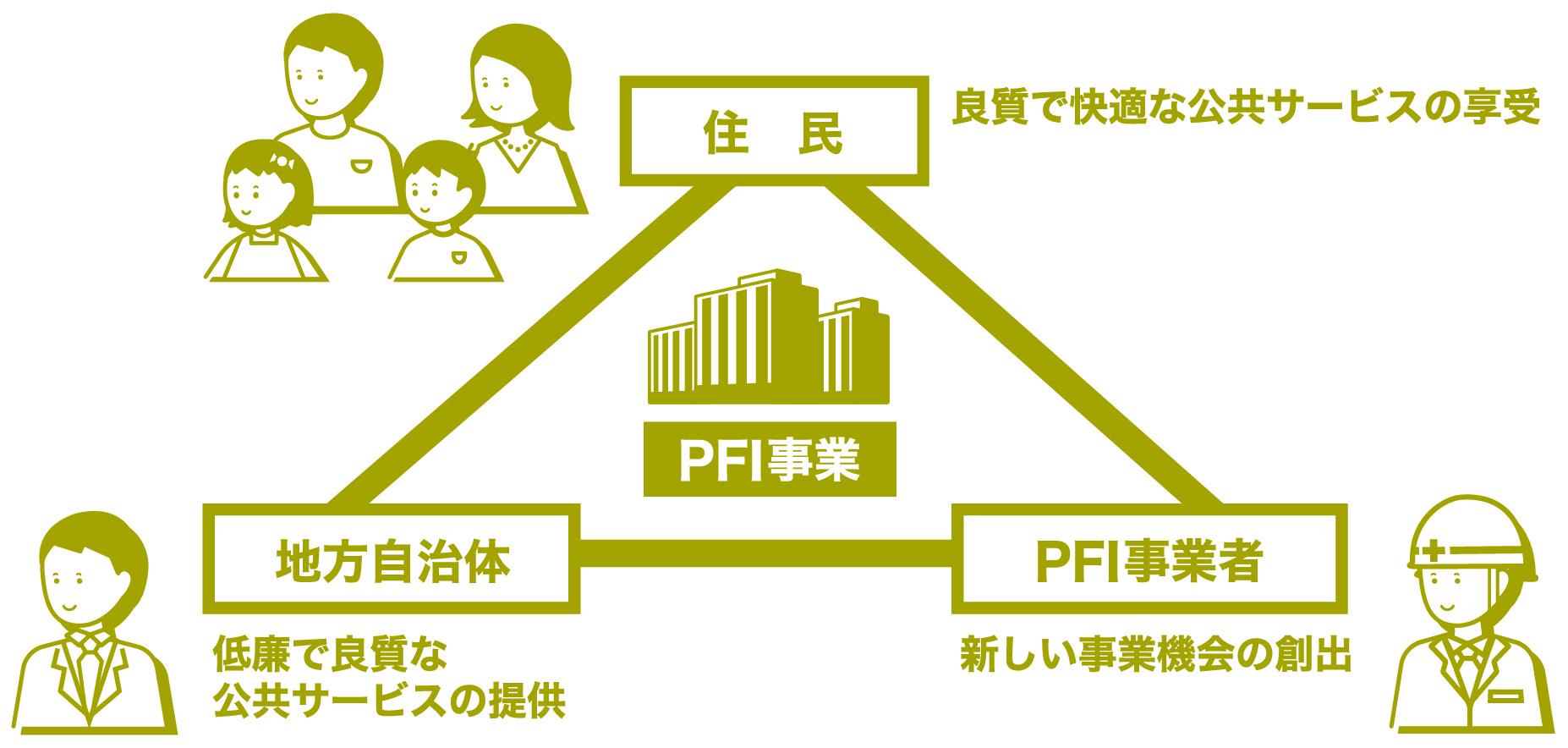 PFI事業